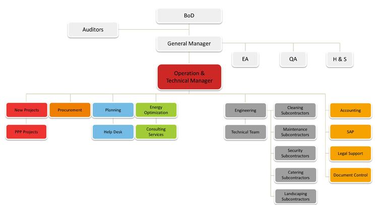 Aktor Fm Organizational Chart
